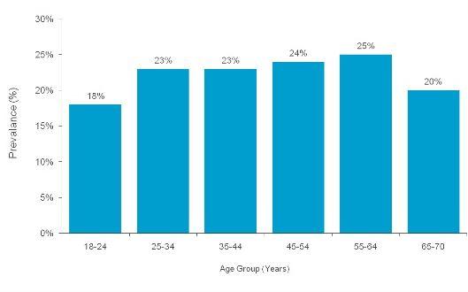 tỉ lệ xuất tinh sớm theo độ tuổi